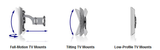 Three types of brackets used to mount HDTV's on the wall - full motion wall mounting bracket, tilting wall mounting bracket, low profile mounting brackets